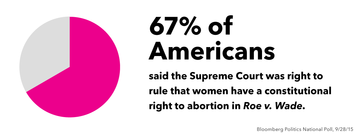 Poll: 67% of Americans Think Roe v. Wade was right