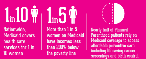 Planned Parenthood and Medicaid