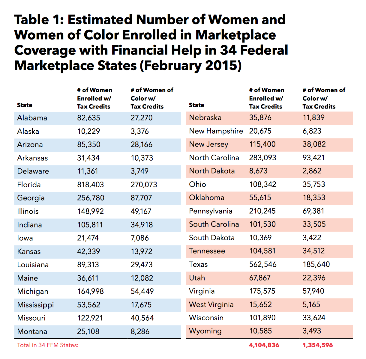 table-women-of-color-enrolled.png