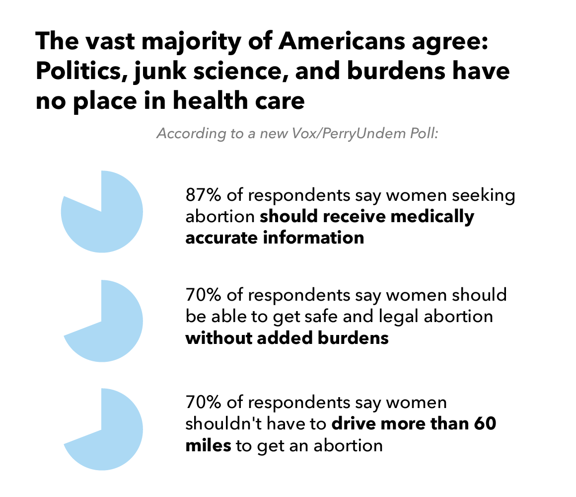Vox Poll on Abortion