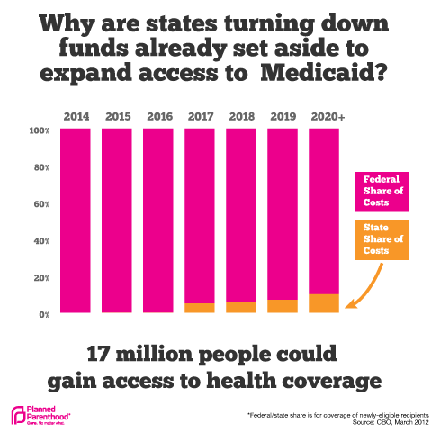 States and Medicaid Expansion Funding